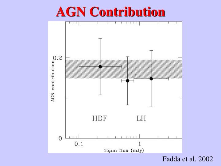 AGN Contribution
