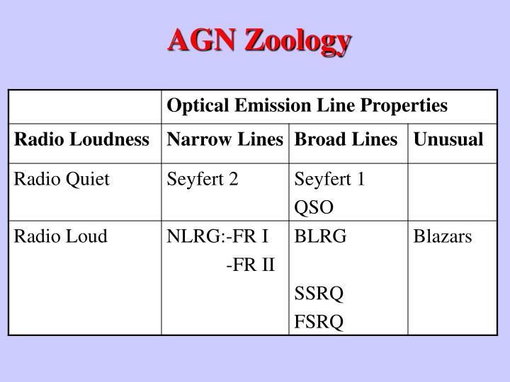 AGN Zoology