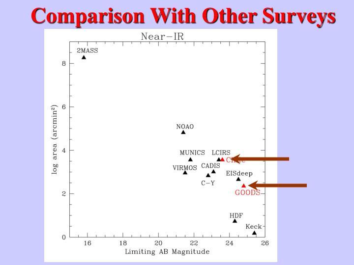 Comparison With Other Surveys