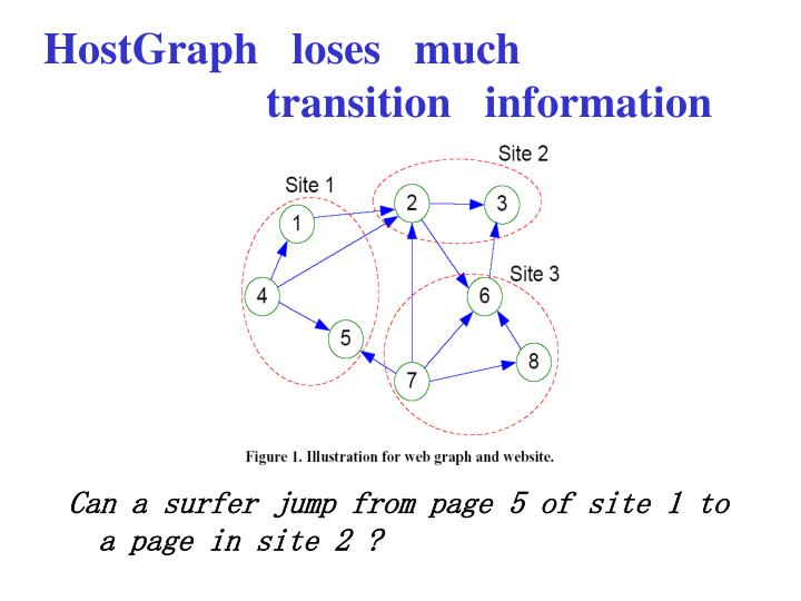 HostGraph   loses   much