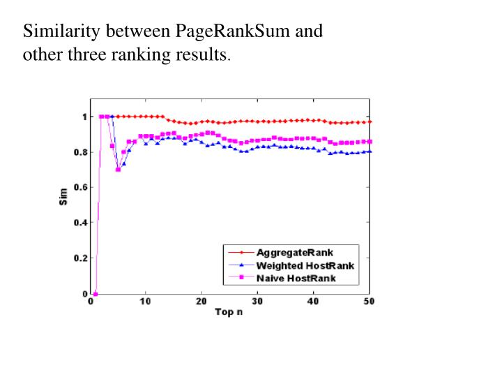 Similarity between PageRankSum and