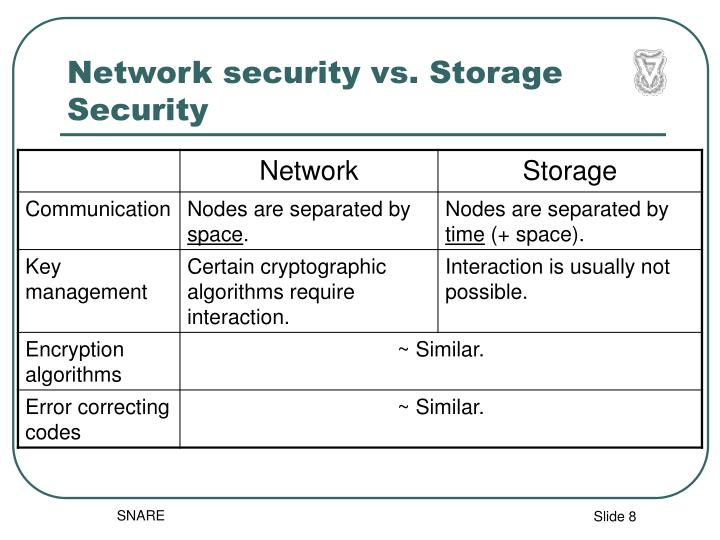 Network security vs. Storage Security