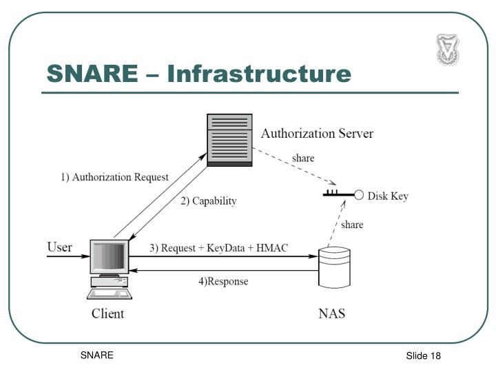 SNARE – Infrastructure