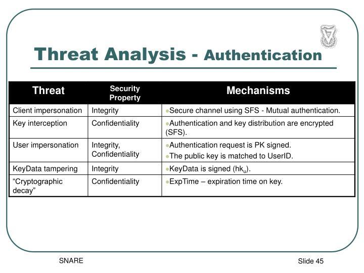 Threat Analysis -