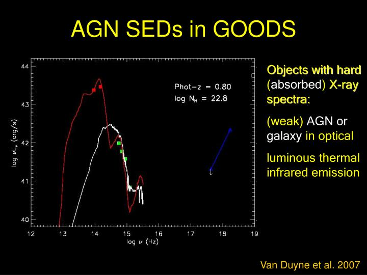 AGN SEDs in GOODS