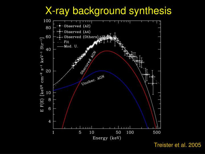 X-ray background synthesis