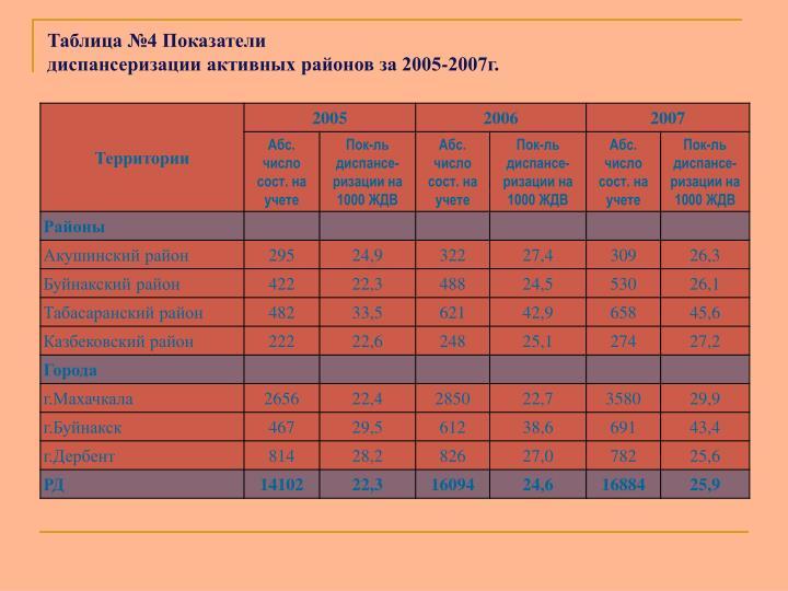 Таблица №4 Показатели
