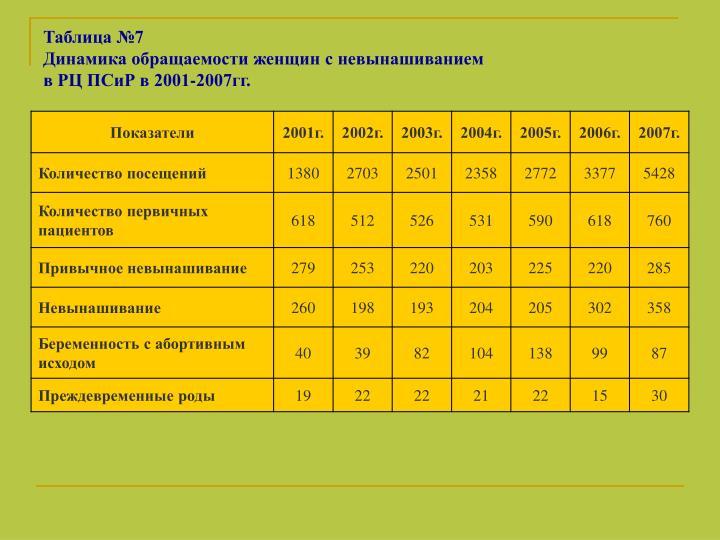 Таблица №7