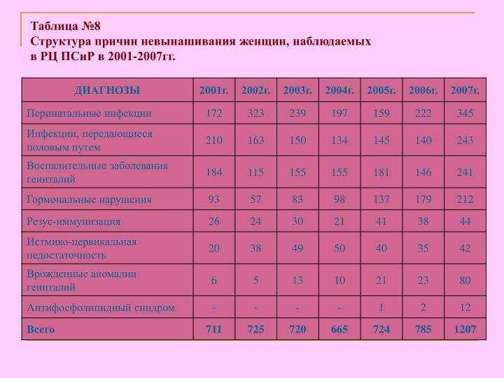 Таблица №8