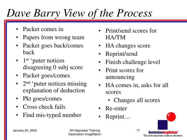 Dave Barry View of the Process