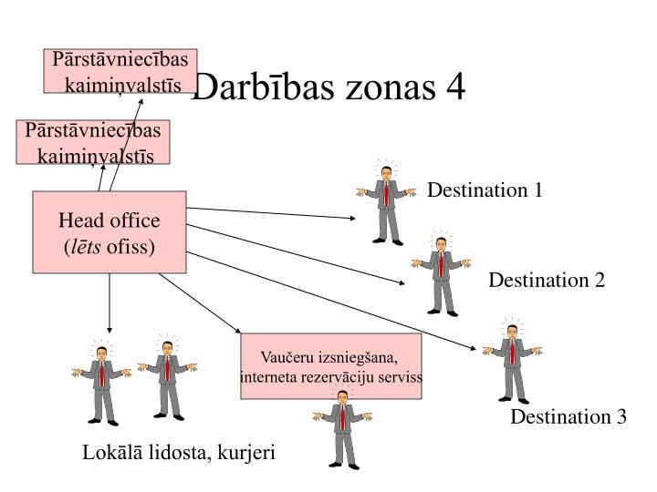 Darbības zonas 4