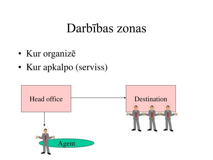 Darbības zonas