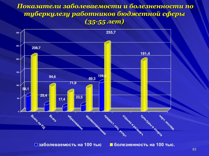 Показатели заболеваемости и болезненности по  туберкулезу работников бюджетной сферы