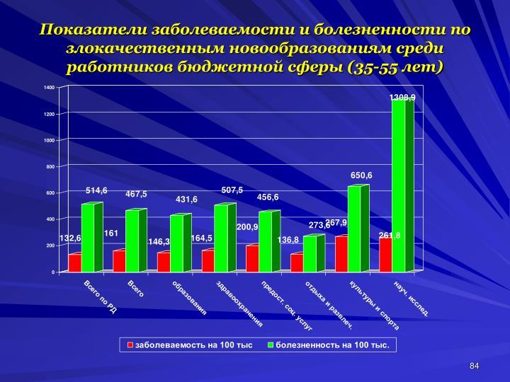 Показатели заболеваемости и болезненности по злокачественным новообразованиям среди работников бюджетной сферы (35-55 лет)