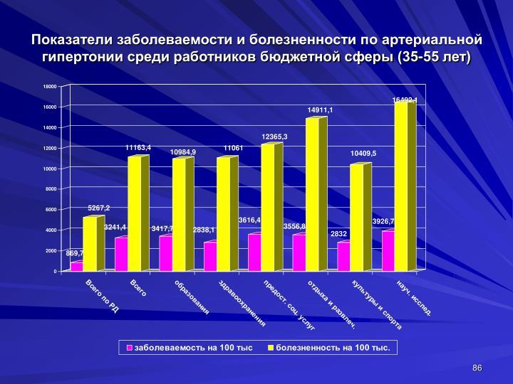 Показатели заболеваемости и болезненности по артериальной гипертонии среди работников бюджетной сферы (35-55 лет)