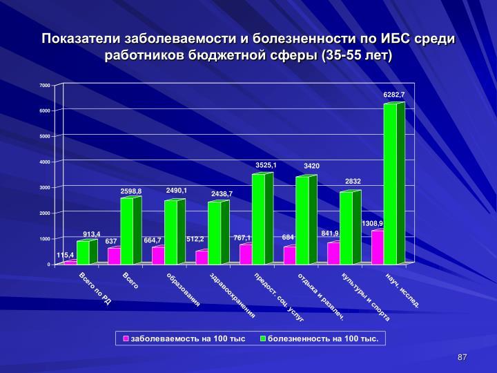 Показатели заболеваемости и болезненности по ИБС среди работников бюджетной сферы (35-55 лет)