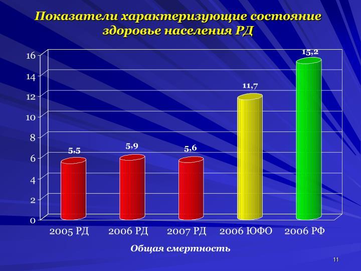 Показатели характеризующие состояние здоровье населения РД