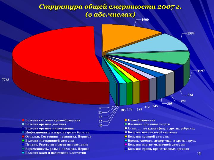 Структура общей смертности 2007 г.