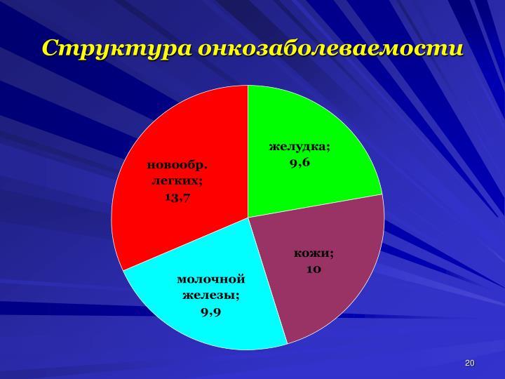 Структура онкозаболеваемости