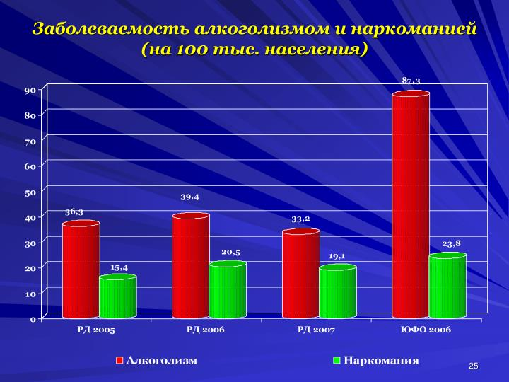 Заболеваемость алкоголизмом и наркоманией