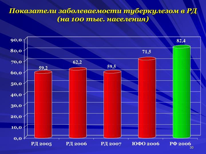 Показатели заболеваемости туберкулезом в РД