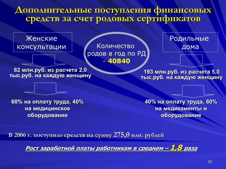 82 млн.руб. из расчета 2,0 тыс.руб. на каждую женщину