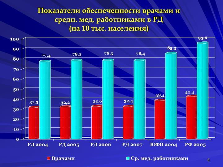 Показатели обеспеченности врачами и