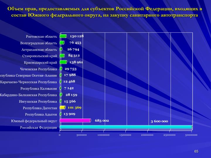 Объем прав, предоставляемых для субъектов Российской Федерации, входящих в состав Южного федерального округа, на закупку санитарного автотранспорта