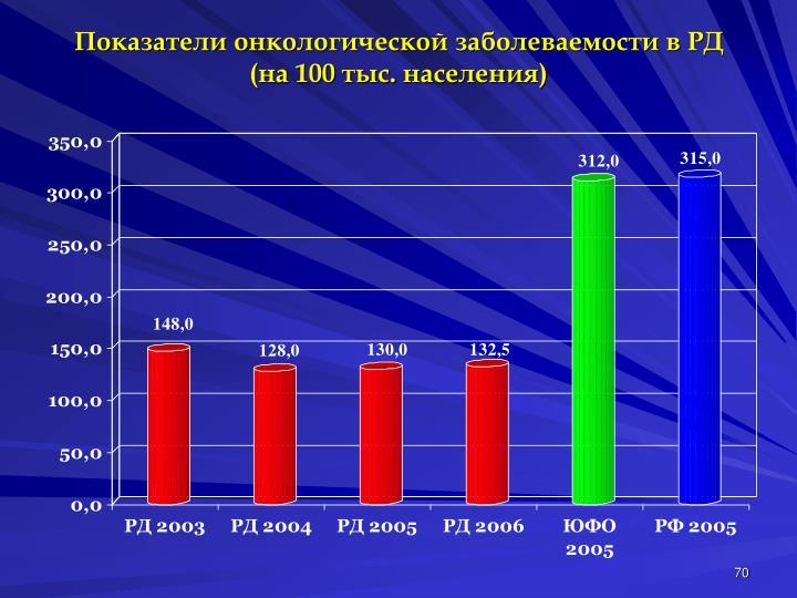 Показатели онкологической заболеваемости в РД