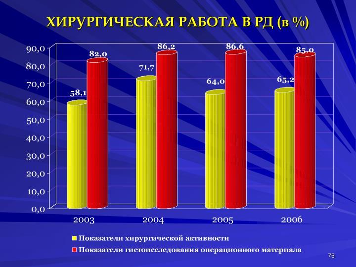 ХИРУРГИЧЕСКАЯ РАБОТА В РД (в %)