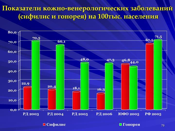 Показатели кожно-венерологических заболеваний