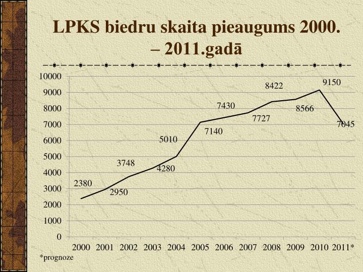 LPKS biedru skaita pieaugums 2000. – 2011.gadā
