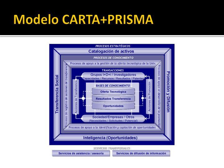 Modelo CARTA+PRISMA