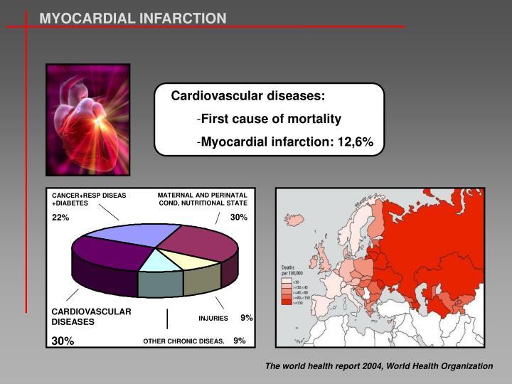 Cardiovascular diseases: