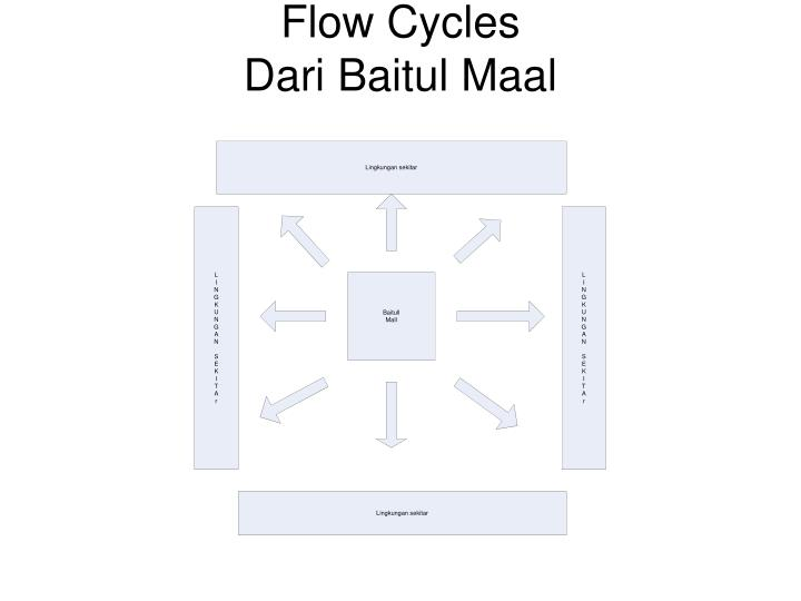 Flow Cycles