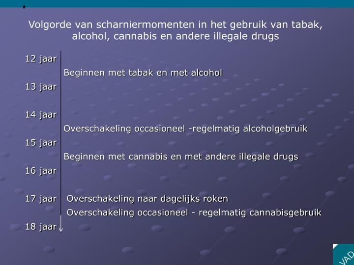 Volgorde van scharniermomenten in het gebruik van tabak, alcohol, cannabis en andere illegale drugs