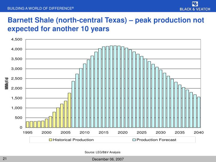Barnett Shale (north-central Texas) – peak production not expected for another 10 years