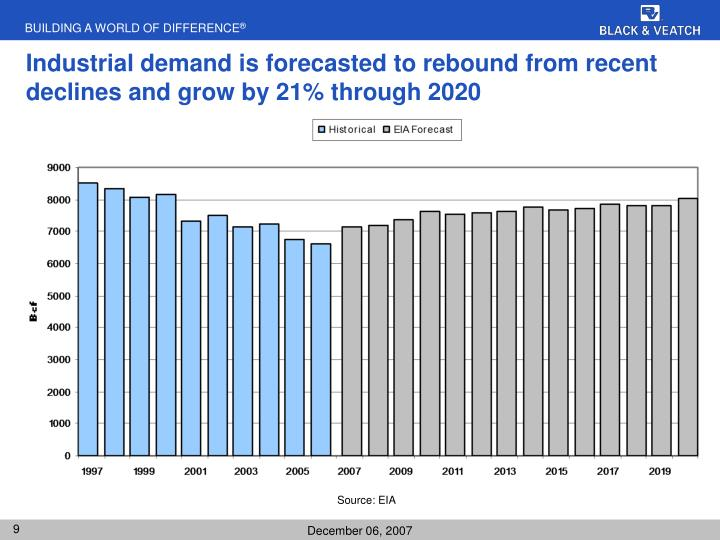 Industrial demand is forecasted to rebound from recent declines and grow by 21% through 2020