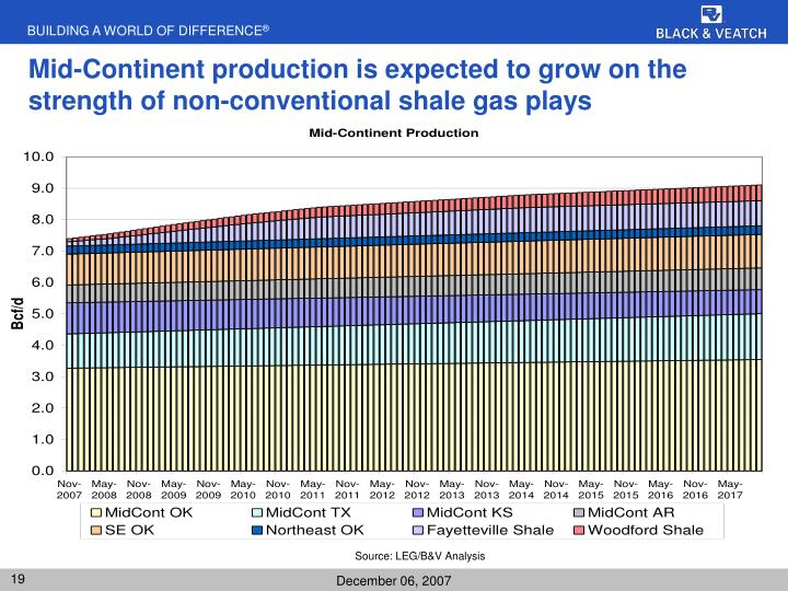 Mid-Continent production is expected to grow on the strength of non-conventional shale gas plays