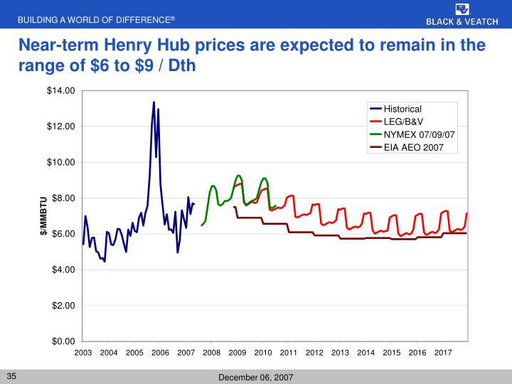 Near-term Henry Hub prices are expected to remain in the range of $6 to $9 / Dth