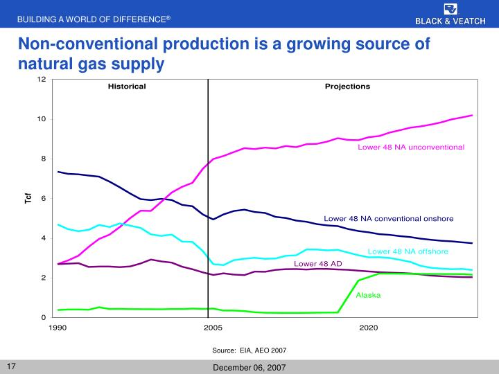 Non-conventional production is a growing source of natural gas supply