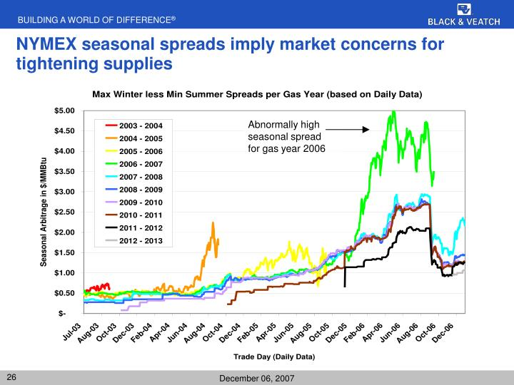 NYMEX seasonal spreads imply market concerns for tightening supplies