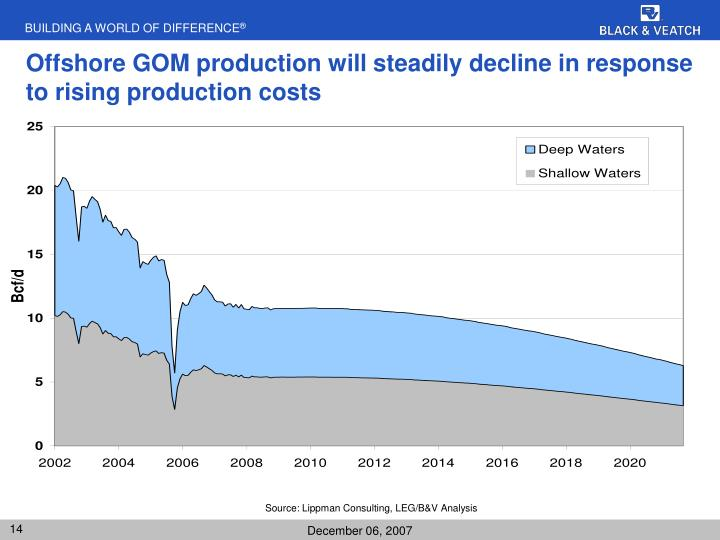 Offshore GOM production will steadily decline in response to rising production costs