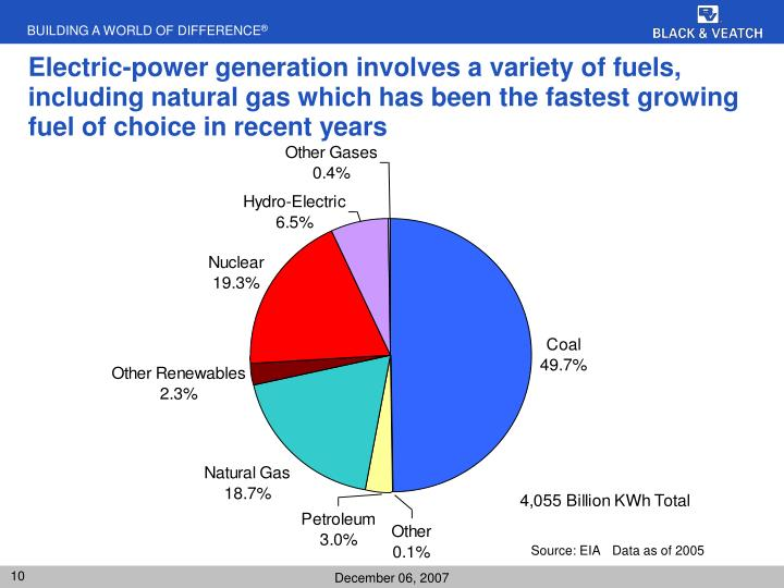 Electric-power generation involves a variety of fuels, including natural gas which has been the fastest growing fuel of choice in recent years