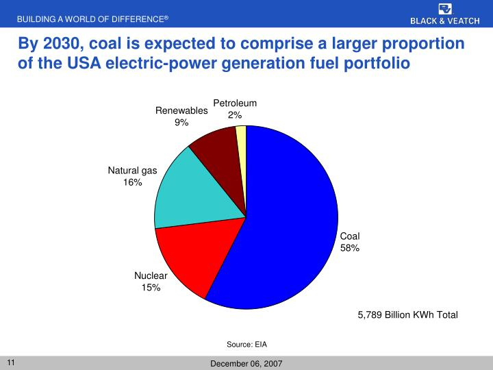 By 2030, coal is expected to comprise a larger proportion of the USA electric-power generation fuel portfolio