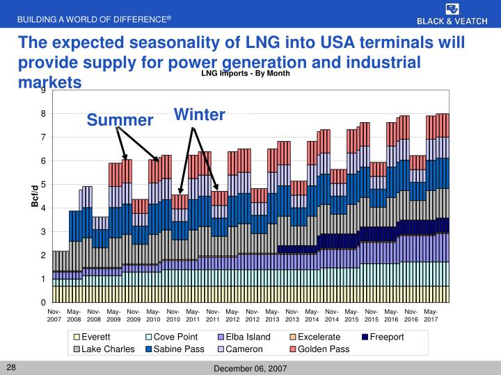 The expected seasonality of LNG into USA terminals will provide supply for power generation and industrial markets