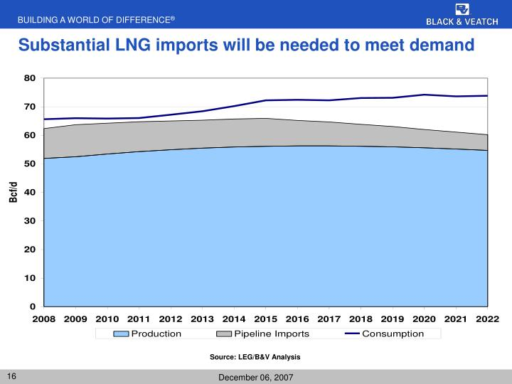 Substantial LNG imports will be needed to meet demand