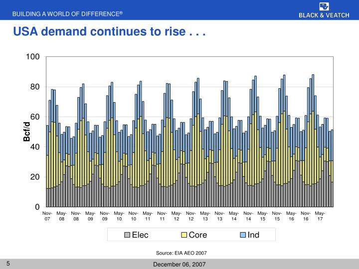 USA demand continues to rise . . .