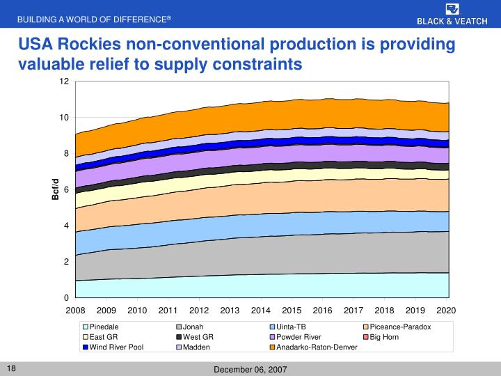 USA Rockies non-conventional production is providing valuable relief to supply constraints