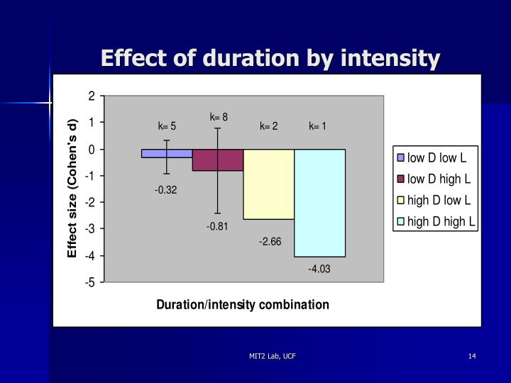 Effect of duration by intensity